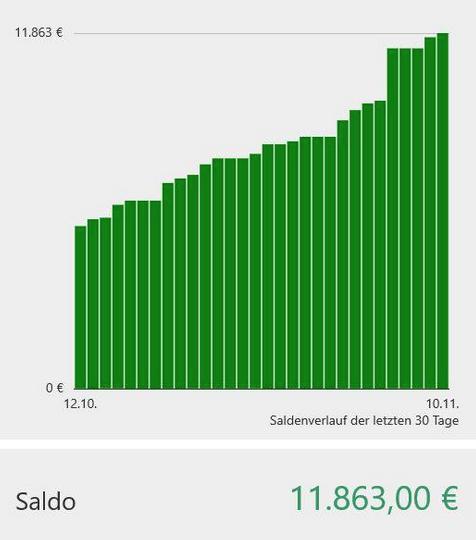 Aktueller Spendenstand. Bis zum 30.11.2015 müssen 15.000 EUR gesammelt werden, damit der Traum vom schnellen Internetanschluss Realität wird.
