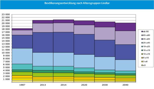 Das Beispiel der Gemeinde Lindlar zeigt, wie sich die Altersstruktur verändert. Es werden mehr ältere und weniger jüngere Menschen dort leben (Grafik: OBK, Daten: IT.NRW).