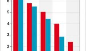 Anlagefehler vermeiden: Depotbesitzer verschenken 5 Prozent Rendite