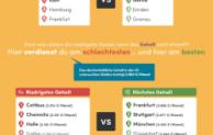 30 deutsche Städte im Preisvergleich – Wie teuer ist deine Stadt?