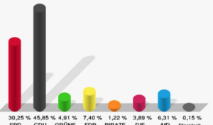 Oberberg: Vorläufige Wahlergebnisse des Kreises