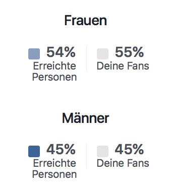Photo of Oberberg Nachrichten: Leser sind überwiegend weiblich und 25-54 Jahre alt