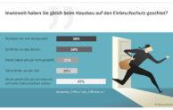 Ferienzeit ist Einbruchszeit – Deutsche Häuslebauer sparen seit Jahren auf Kosten der Sicherheit