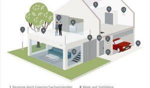 Altersgerechtes Wohnen: So wird das Zuhause barrierefrei