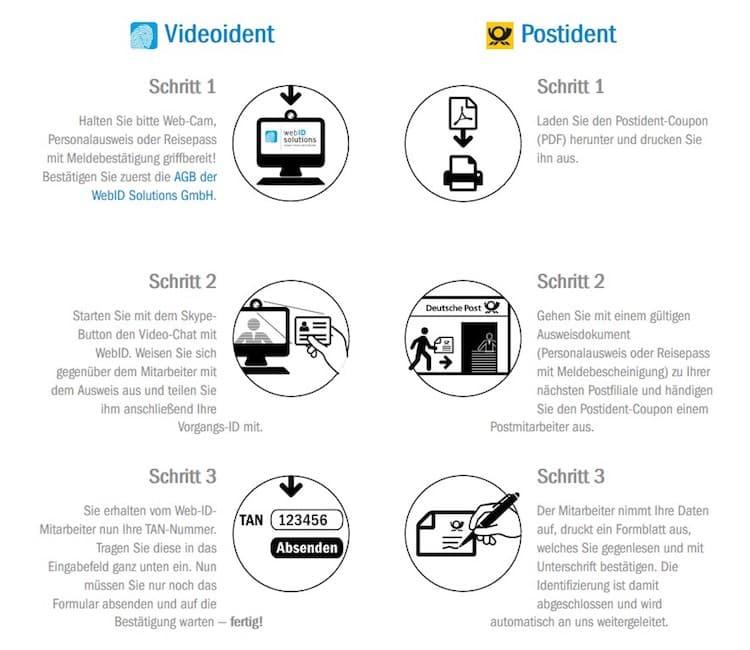 Photo of Einen Kurzzeitkredit mit Webident bei Vexcash beantragen