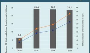 Smartphone-Verkäufe sinken weltweit weiter