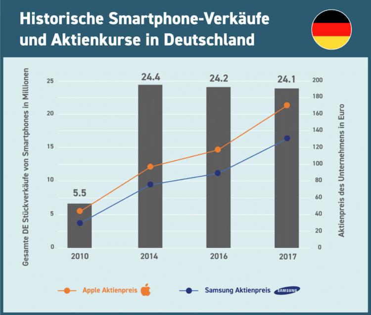 Photo of Smartphone-Verkäufe sinken weltweit weiter