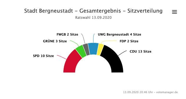 2020-09-14-Ergebnisse-Bergneustadt-3