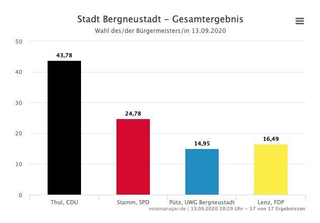 Photo of Kommunalwahl: Ergebnisse in Bergneustadt