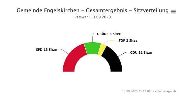 2020-09-14-Ergebnisse-Engelskirchen-3