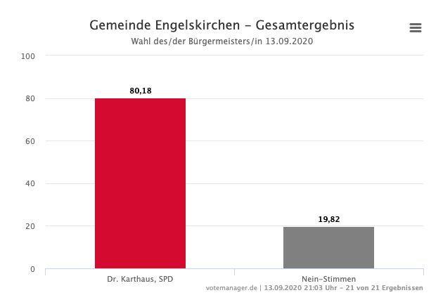Bild von Kommunalwahl: Ergebnisse in Engelskirchen