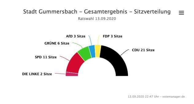 2020-09-14-Ergebnisse-Gummersbach-3