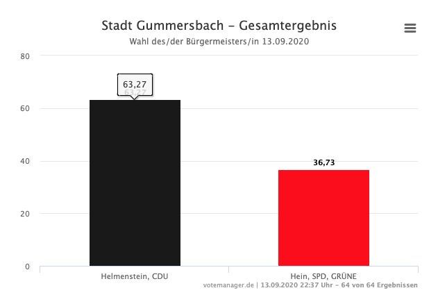 Photo of Kommunalwahl: Ergebnisse in Gummersbach