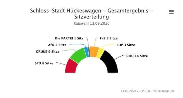 2020-09-14-Ergebnisse-Hückeswagen