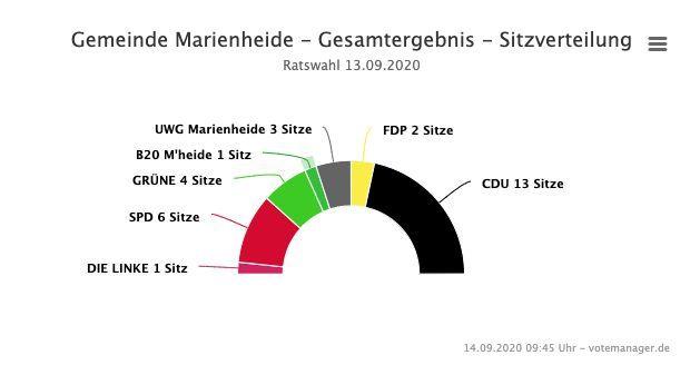 2020-09-14-Ergebnisse-Marienheide-3