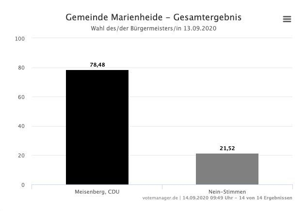 Photo of Kommunalwahl: Ergebnisse in Marienheide