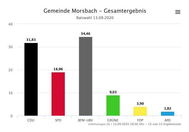 2020-09-14-Ergebnisse-Morsbach-3