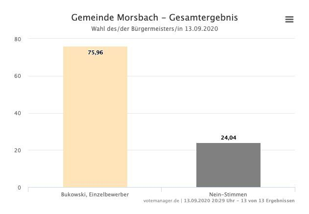 Photo of Kommunalwahl: Ergebnisse in Morsbach