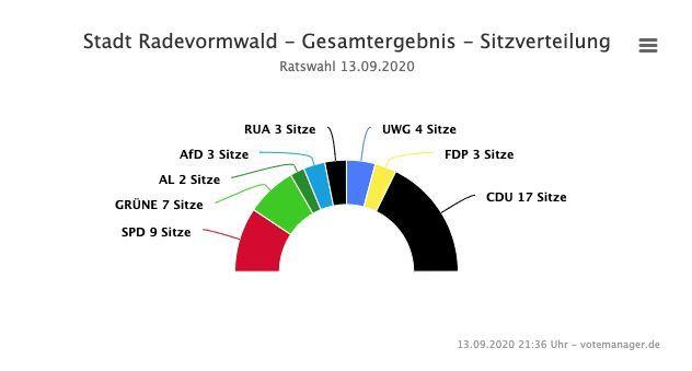 2020-09-14-Ergebnisse-Radevormwald
