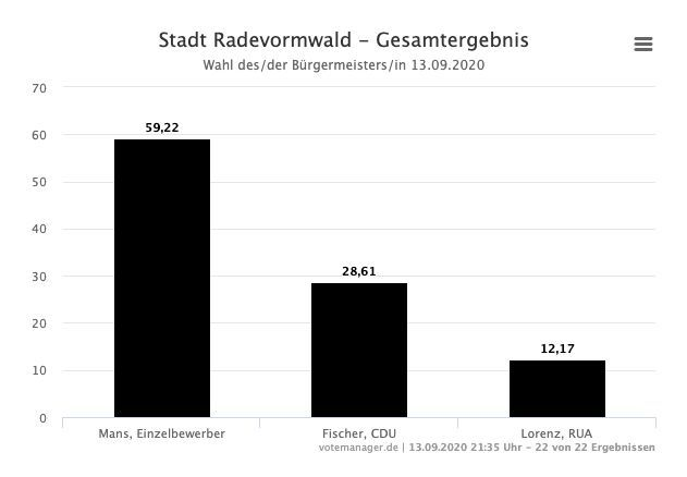 Photo of Kommunalwahl: Ergebnisse in Radevormwald