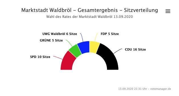 2020-09-14-Ergebnisse-Waldbröl