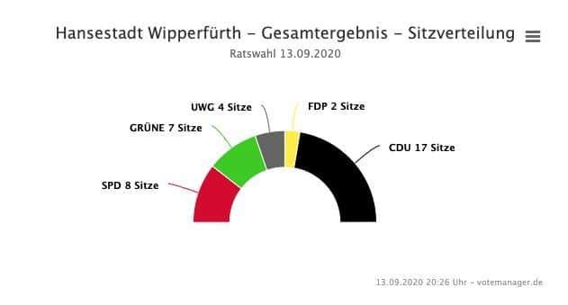 2020-09-14-Ergebnisse-Wipperfürth