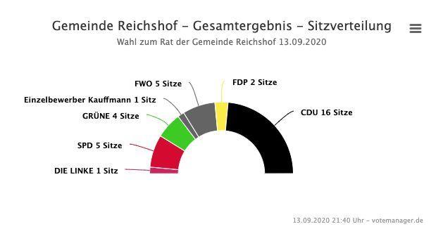2020-09-14-Reichshof