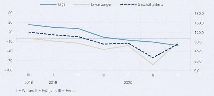 Photo of IHK: Corona und die wirtschaftliche Situation in Oberberg