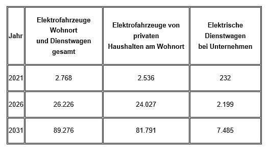 2021-02-01-ladeinfrastruktur-2