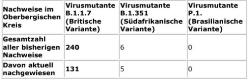 2021-03-03-Coronavirus