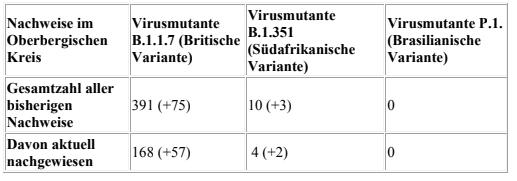 2021-03-10-Coronavirus