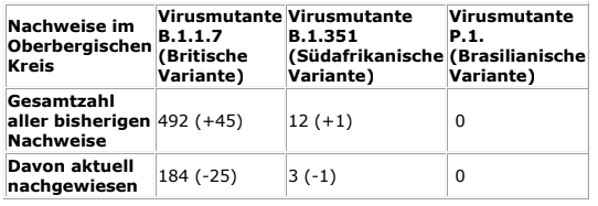 2021-03-15-Coronavirus