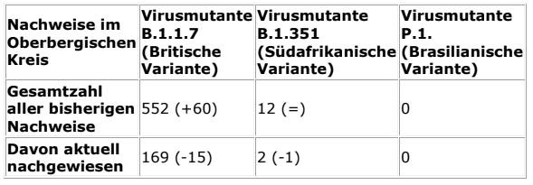 2021-03-17-Coronavirus