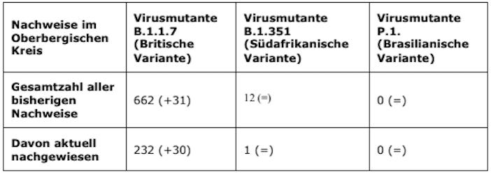 2021-03-22-Coronavirus