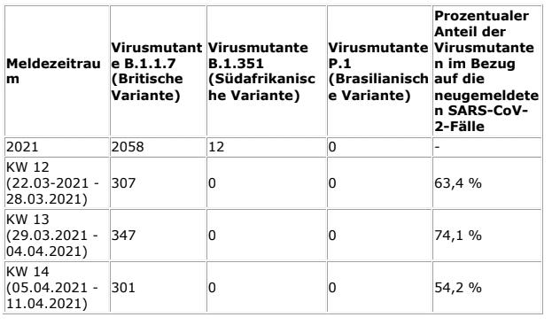 2021-04-21-Coronavirus