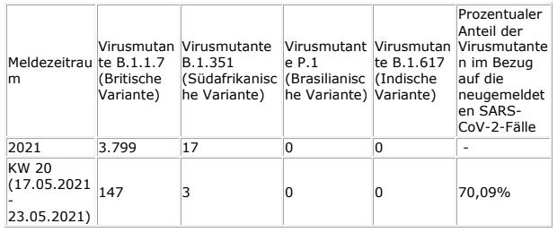 2021-06-02-Coronavirus