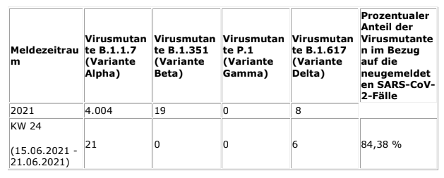 2021-06-30-Coronavirus