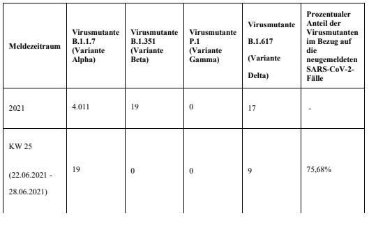 2021-07-07-Coronavirus