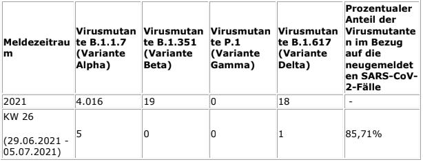 2021-07-14-Coronavirus