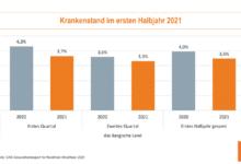 2021-10-04-DAK-Report-Erkrankungen